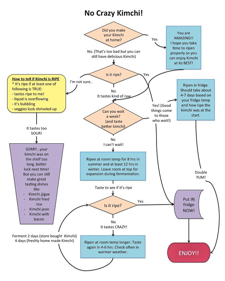 How to ripen Kimchi Chart- No Crazy Kimchi!