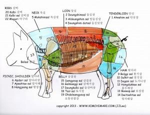 Korean pork cuts diagram by JinJoo Lee (www.kimchimari.com)