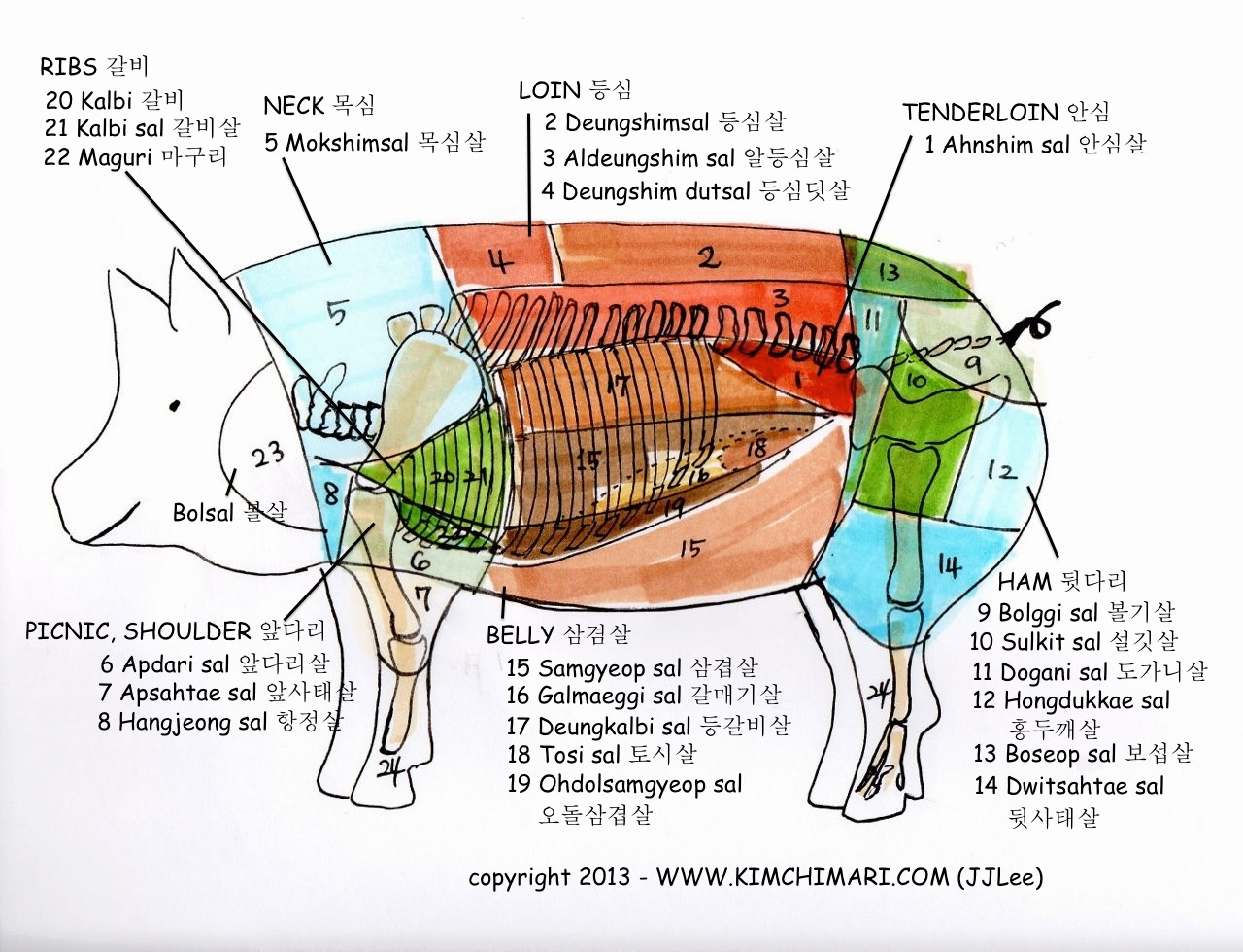 Know your Pork Cut!! | Kimchimari