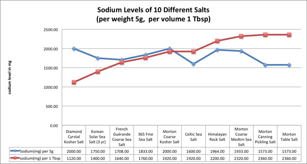 line graph of sodium levels of 10 salts per 5gram and per 1 Tbsp